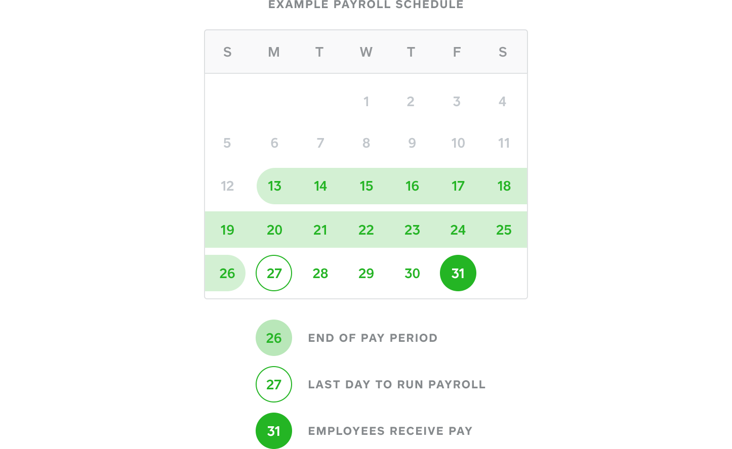 Diagram displaying Square Payroll's debit and deposit schedule.